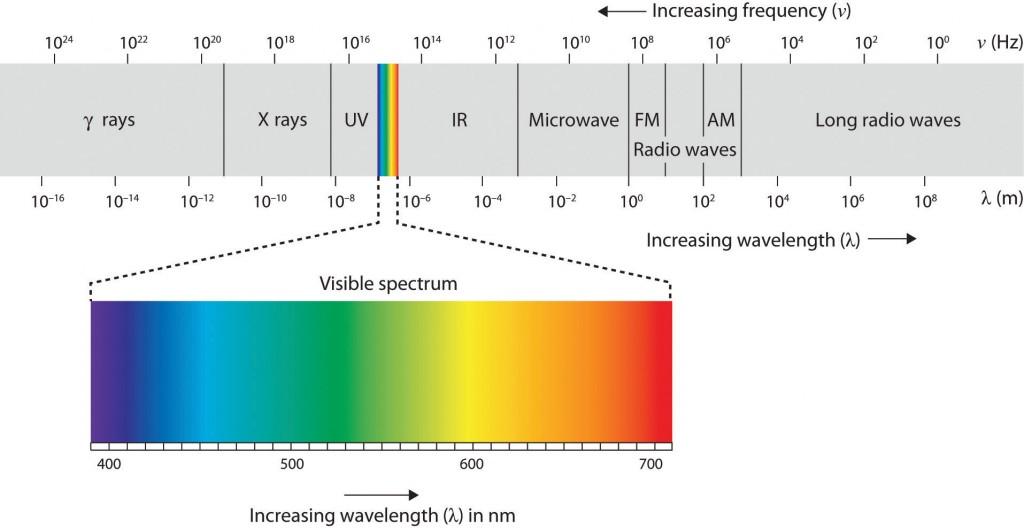 visible-spectrum-1024x528